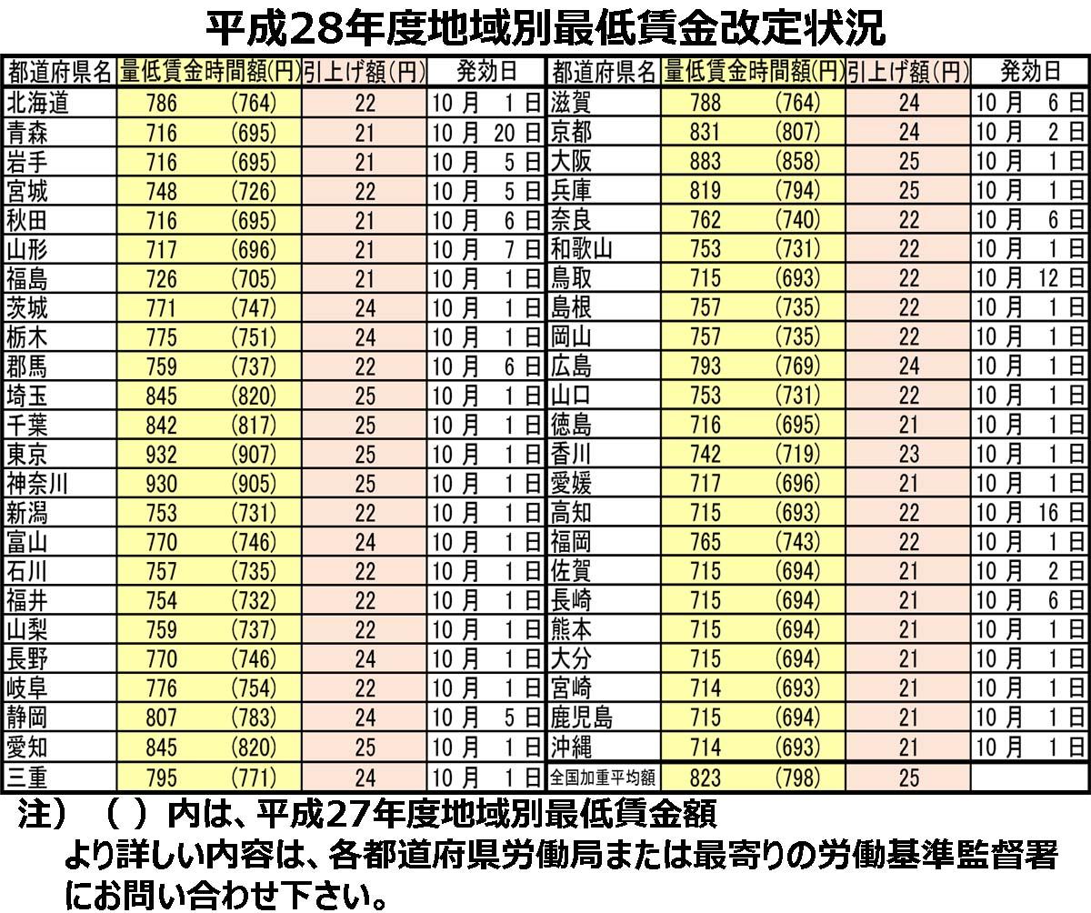 平成28年度地域別最低賃金改定状況