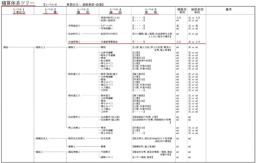 積算体系ツリー2