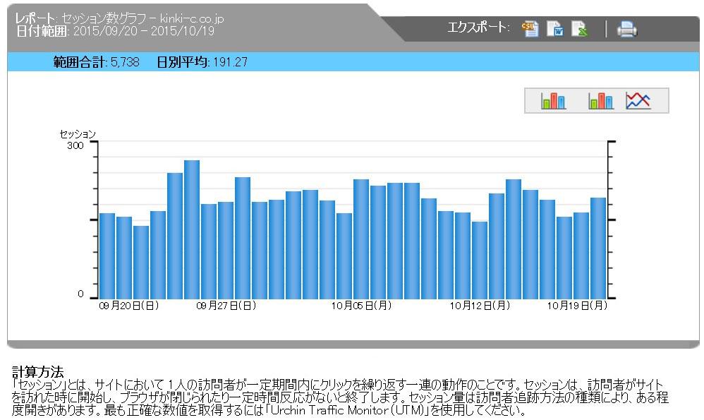 アクセスグラフ0920-1019