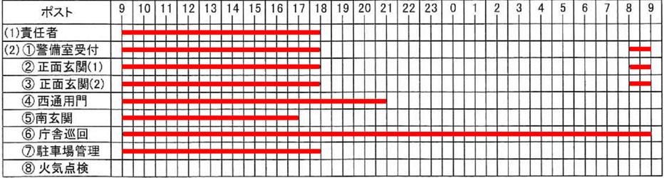 特記仕様書添付の開庁日勤務配置表