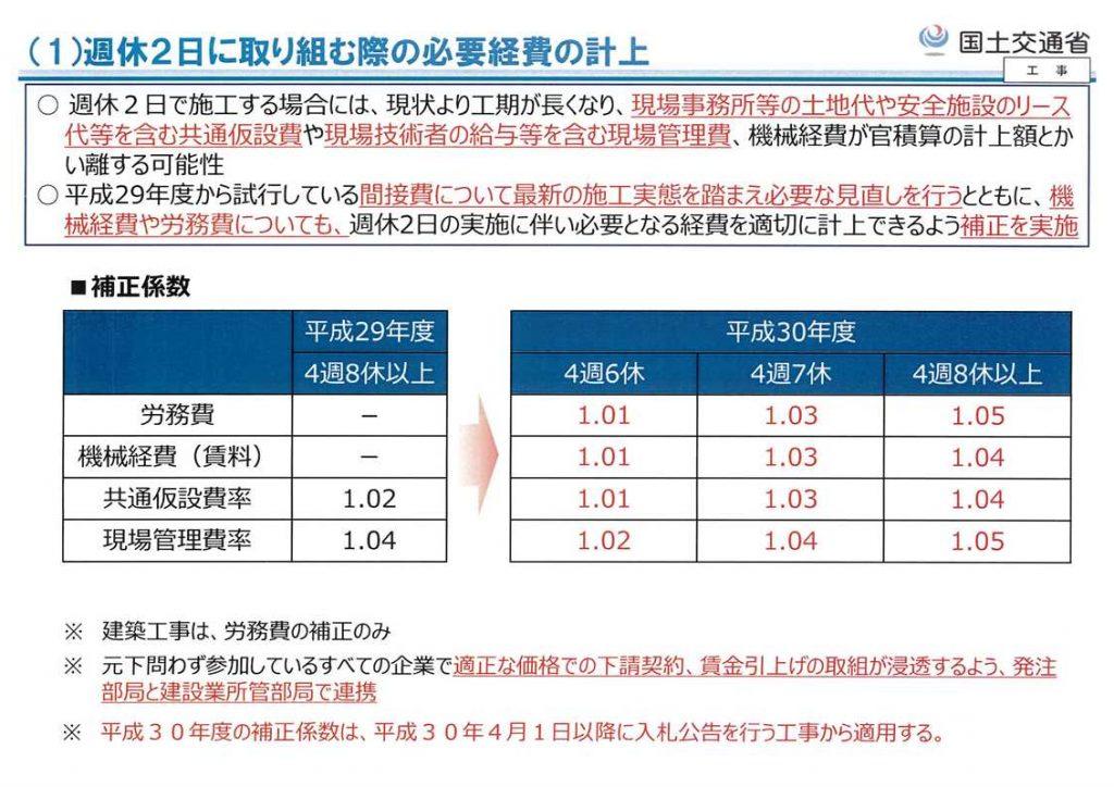 交通誘導員の料金の算定方法3