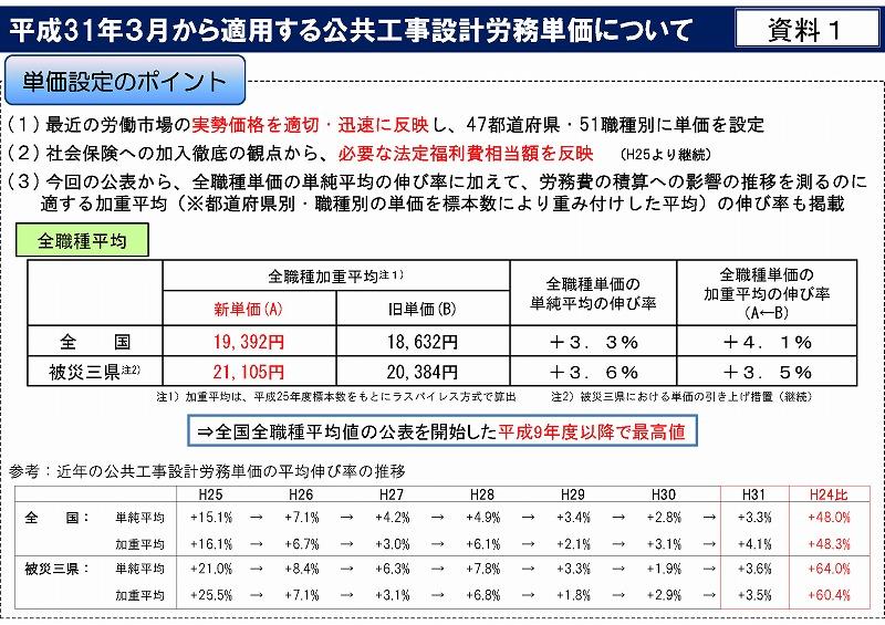 平成31年3月から適用する公共工事設計労務単価_ページ_02