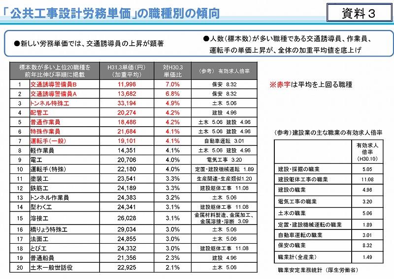 平成31年3月から適用する公共工事設計労務単価_ページ_04