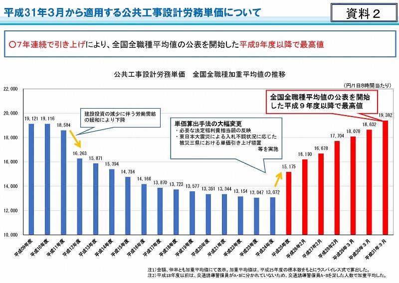 平成31年3月から適用する公共工事設計労務単価_ページ_03