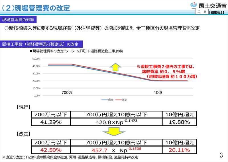 平成31年度国土交通省土木工事・業務の積算基準等の改定08