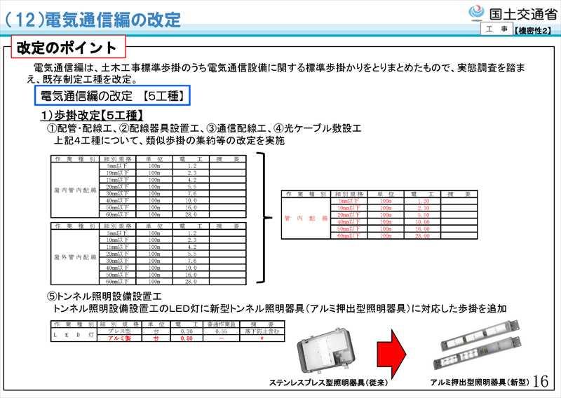 平成31年度国土交通省土木工事・業務の積算基準等の改定21