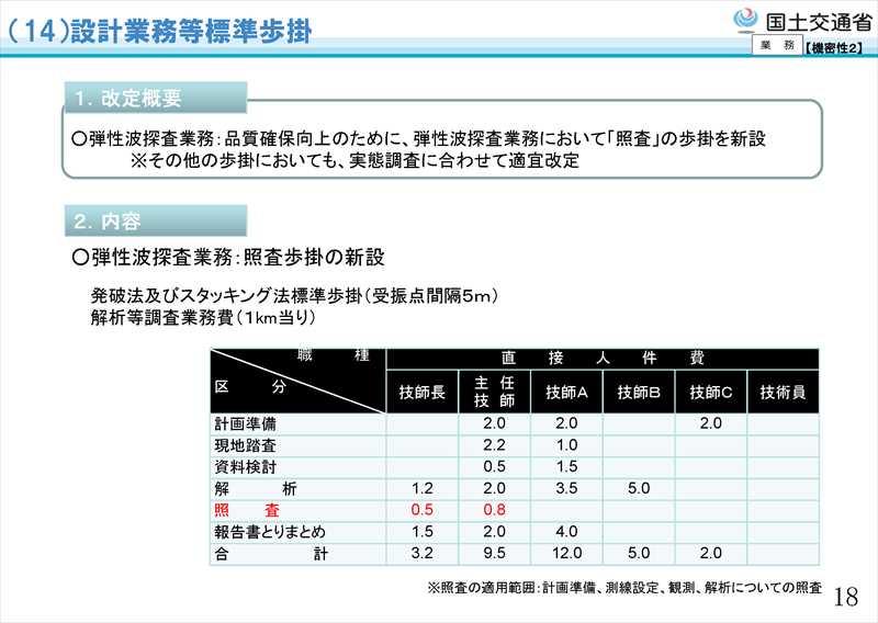 平成31年度国土交通省土木工事・業務の積算基準等の改定23