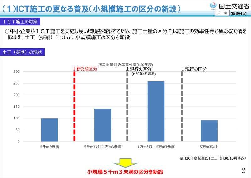 平成31年度国土交通省土木工事・業務の積算基準等の改定07