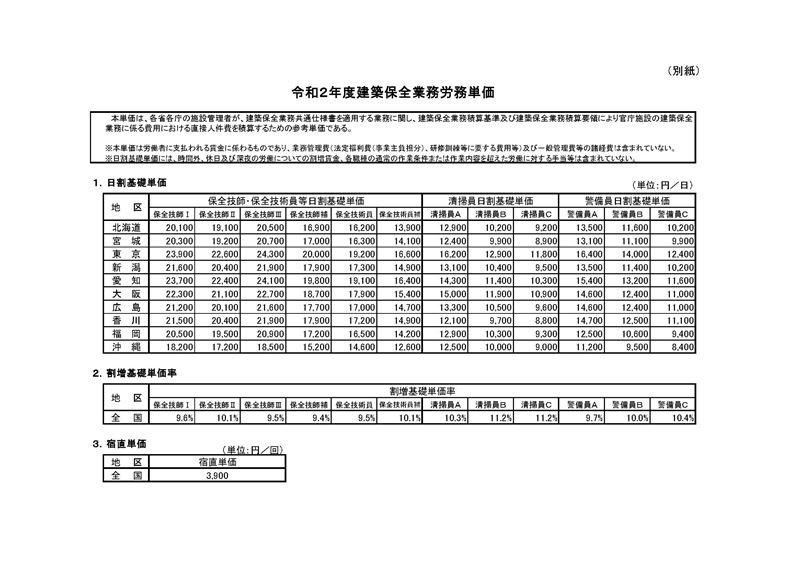 令和2年度建築保全業務労務単価_ページ_4_R
