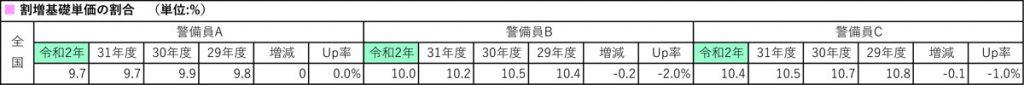 令和2年建築保全業務労務単価割合