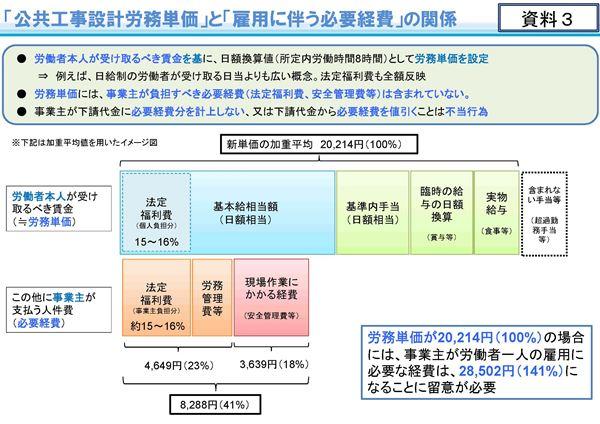 令和2年3月から適用する公共工事設計労務単価について_ページ_04
