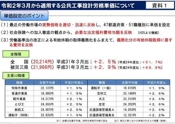 令和2年3月から適用する公共工事設計労務単価について_ページ_02