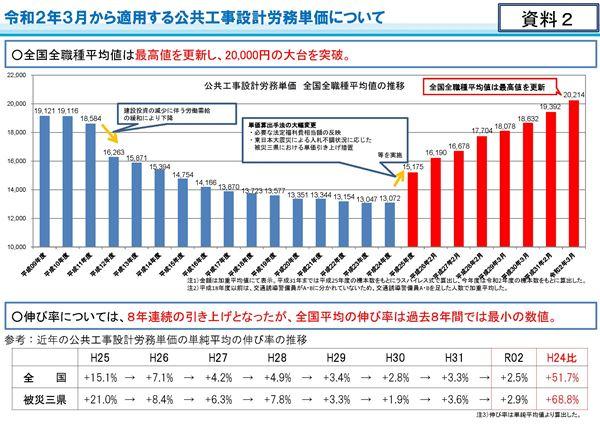 令和2年3月から適用する公共工事設計労務単価について_ページ_03