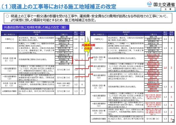 令和2年度国土交通省土木工事・業務の積算基準等の改定12
