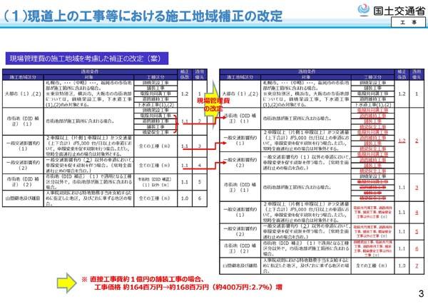 令和2年度国土交通省土木工事・業務の積算基準等の改定13