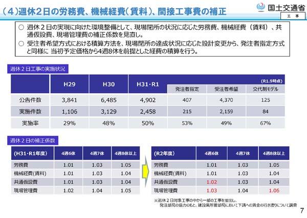 令和2年度国土交通省土木工事・業務の積算基準等の改定16