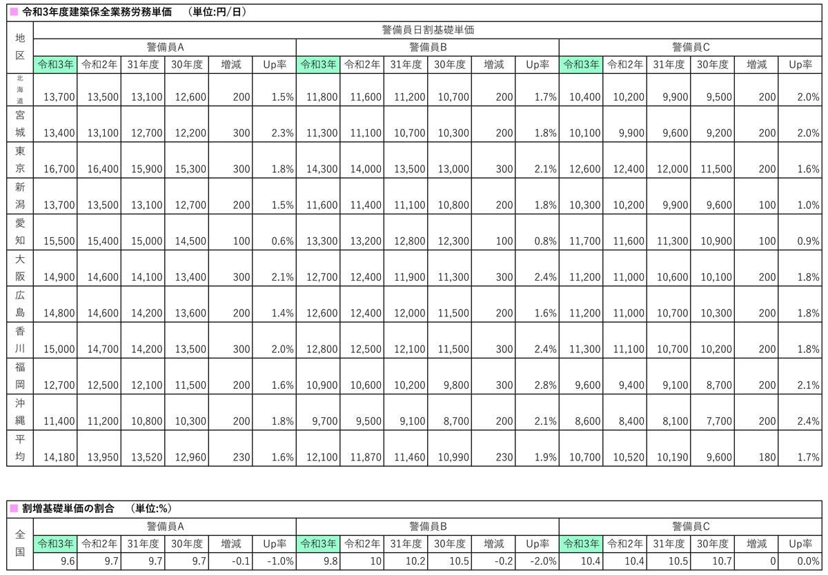 R3建築保全業務労務単価前年度との比較