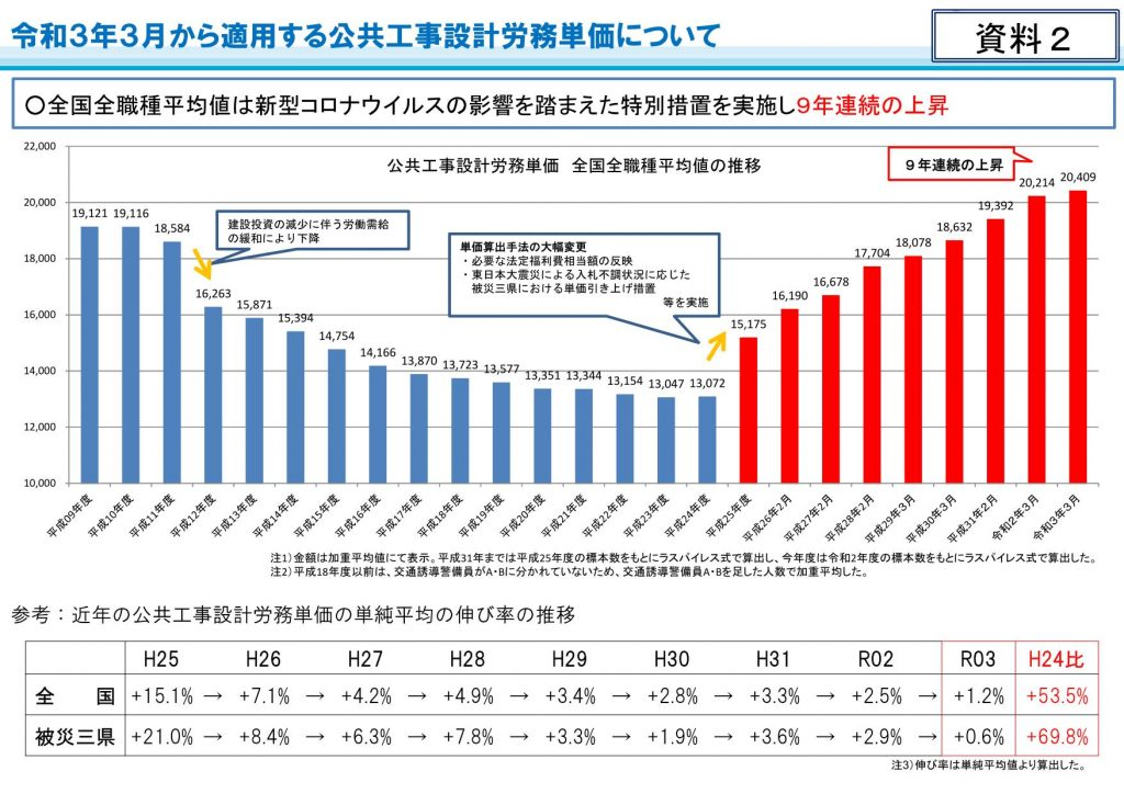 令和3年3月から適用する公共工事設計労務単価について_03