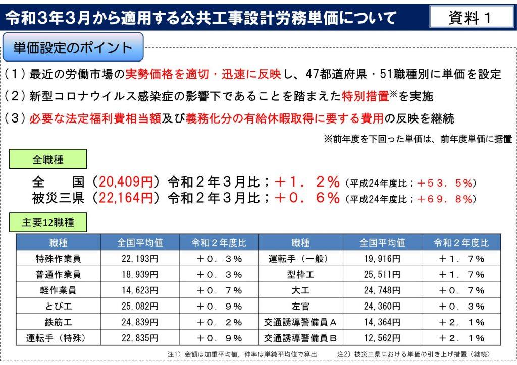 令和3年3月から適用する公共工事設計労務単価について_02