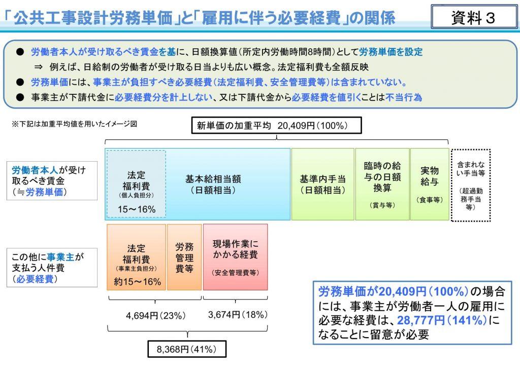令和3年3月から適用する公共工事設計労務単価について_04